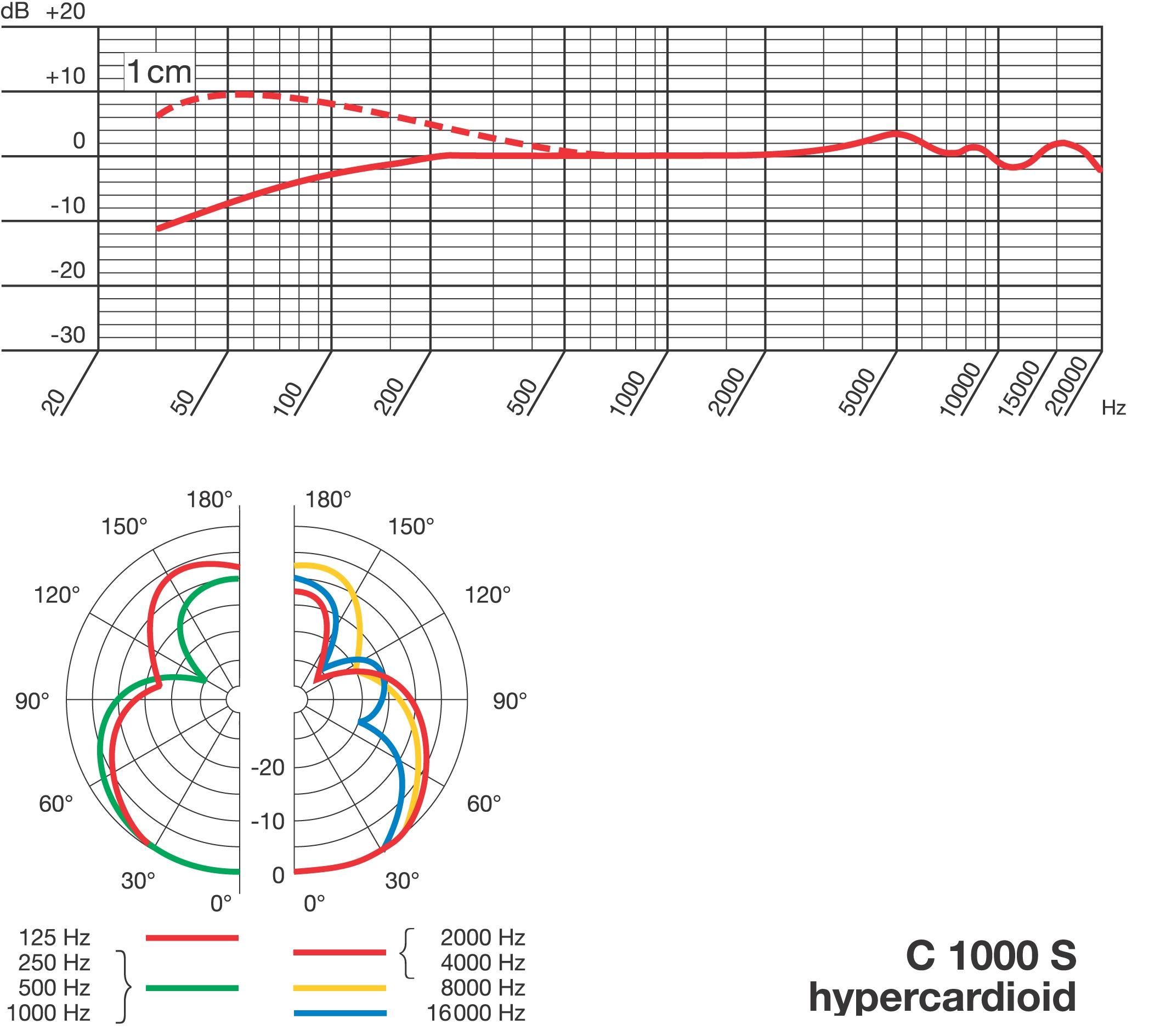 akg d112 wiring diagram 2 www crest3dwhite de \u2022akg d112 wiring diagram wiring diagram rh a23 siezendevisser nl akg d880 akg d112 frequency response