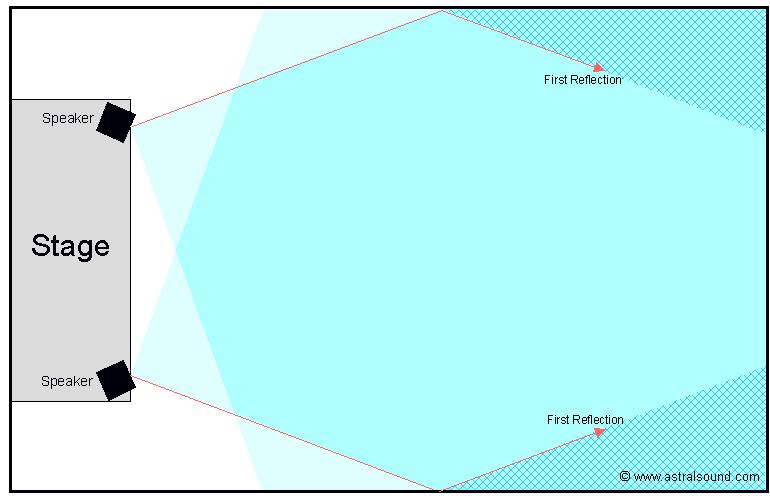 Horizontal Loudspeaker Pattern in PA Systems