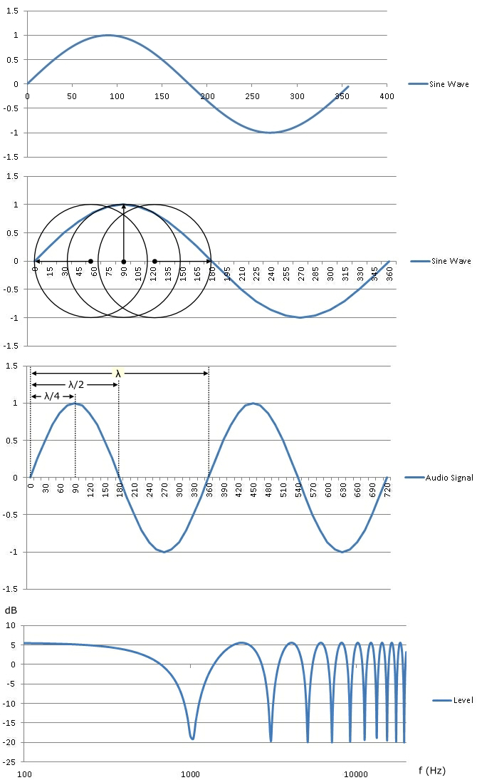 Graph showing a single cycle of a sine wave